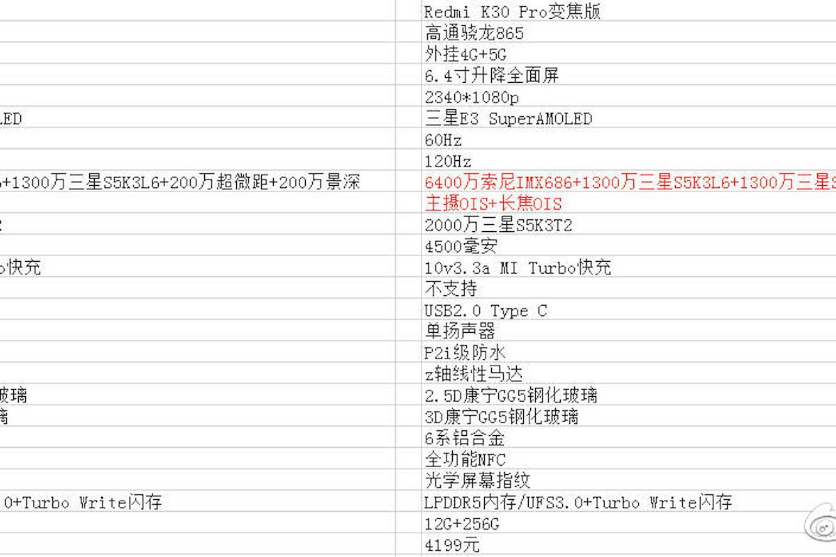 Ecco le probabili caratteristiche e prezzi del Redmi K30 Pro e del Redmi K30 Pro Zoom Edition