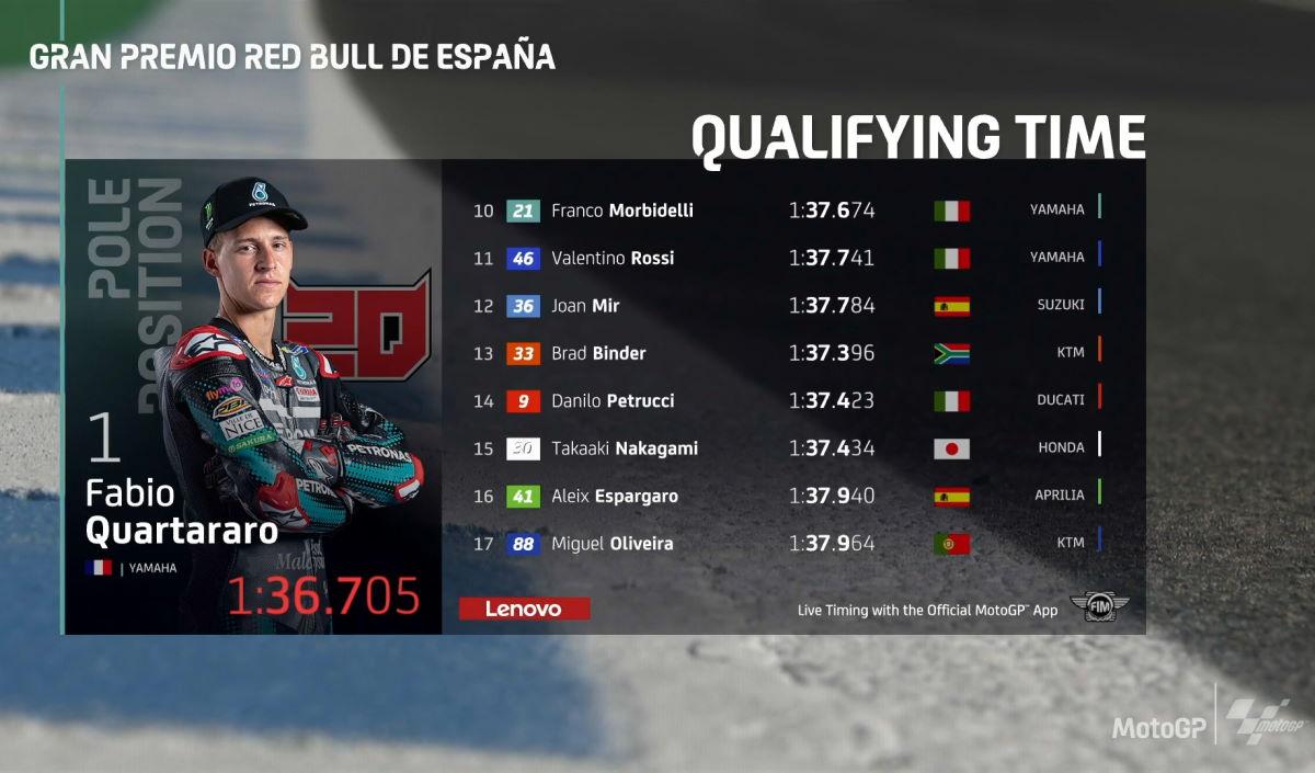 È di Quartararo la prima pole della stagione 2020 di MotoGP