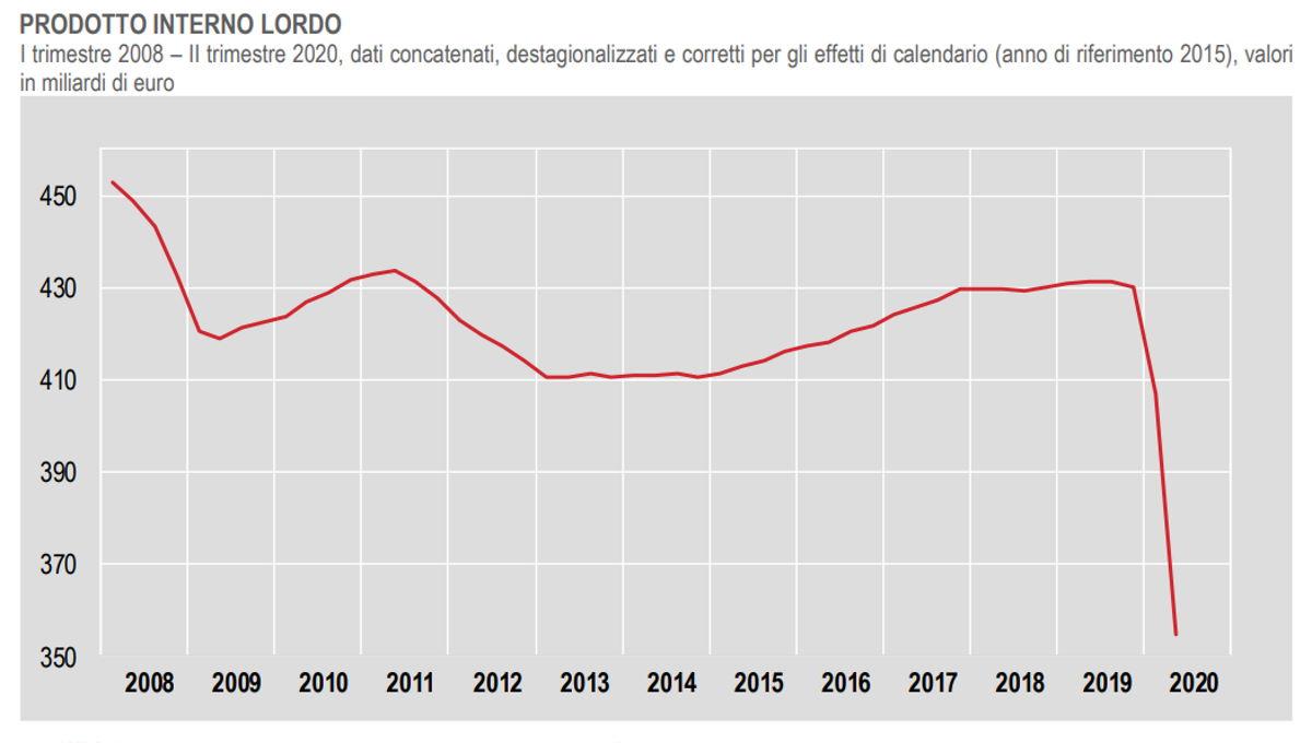 Istat: il Pil dell'Italia nel secondo trimestre è al -12,8%, -14,7% quello per il 2020