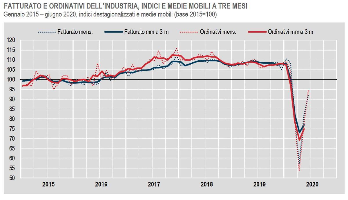 A giugno 2020 è positivo solo il dato congiunturale del fatturato e degli ordinativi dell'industria