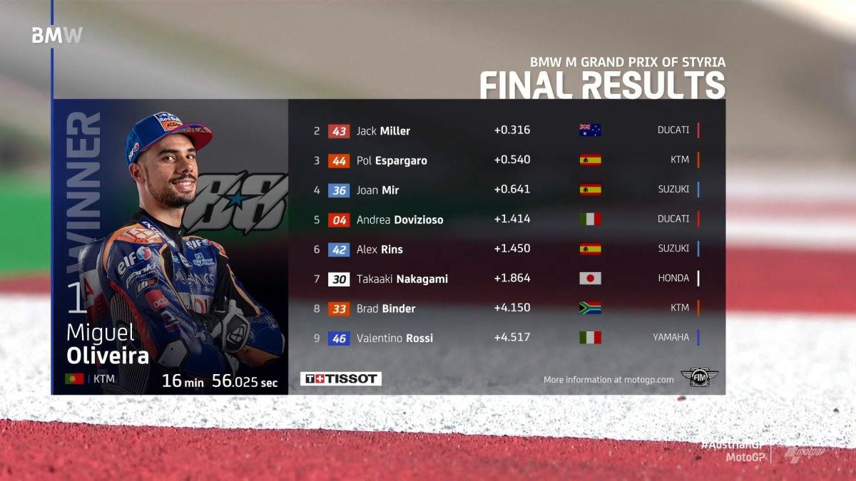 MotoGP, a Oliveira il GP di Stiria