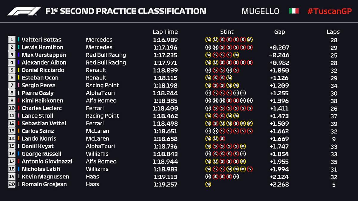 Formula 1, è Bottas il più veloce nelle libere del venerdì del Gran Premio della Toscana