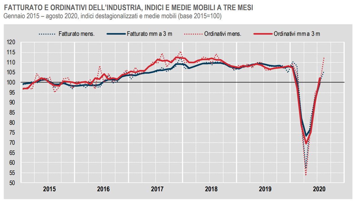 In risalita i dati di fatturato e ordinativi dell'industria ad agosto 2020
