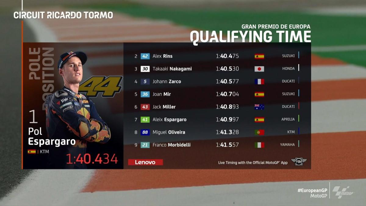 MotoGP, è di Pol Espargaro la pole di Valencia per il GP d'Europa