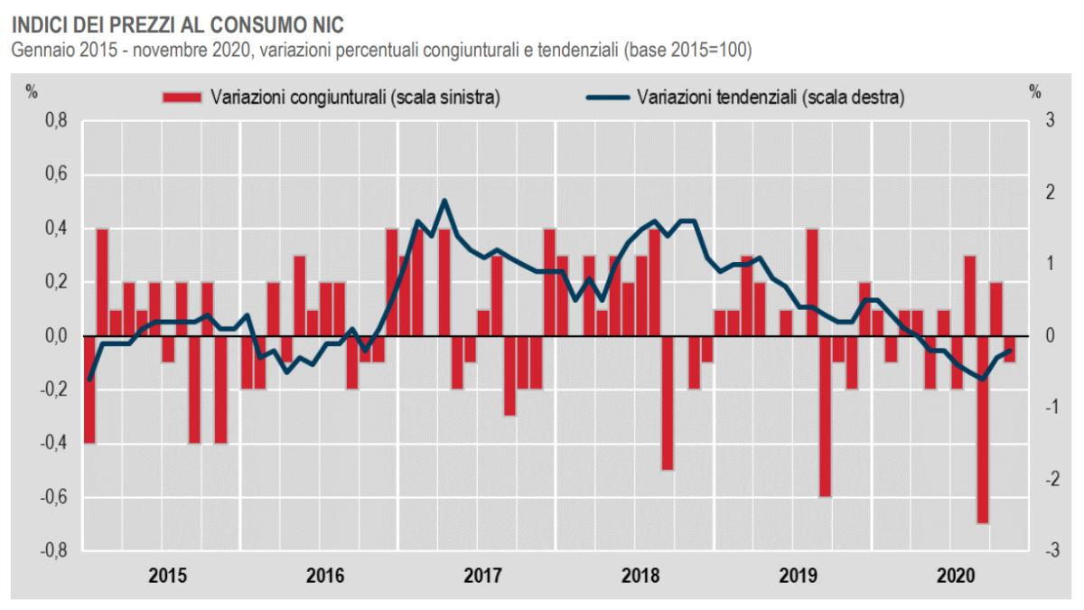 Istat, a novembre 2020 continua ad essere negativo il dato dell'inflazione