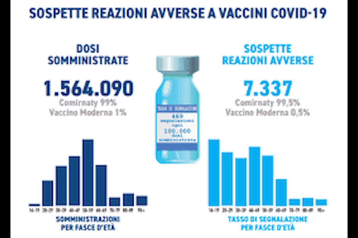 Circa 7mila segnalazioni di reazione avverse su oltre 1,5 milioni di dosi di vaccino somministrate: ecco il primo rapporto Aifa