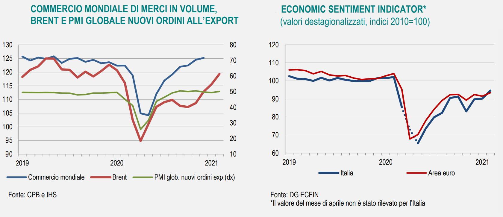 Istat, l'andamento dell'economia in Italia a febbraio 2021