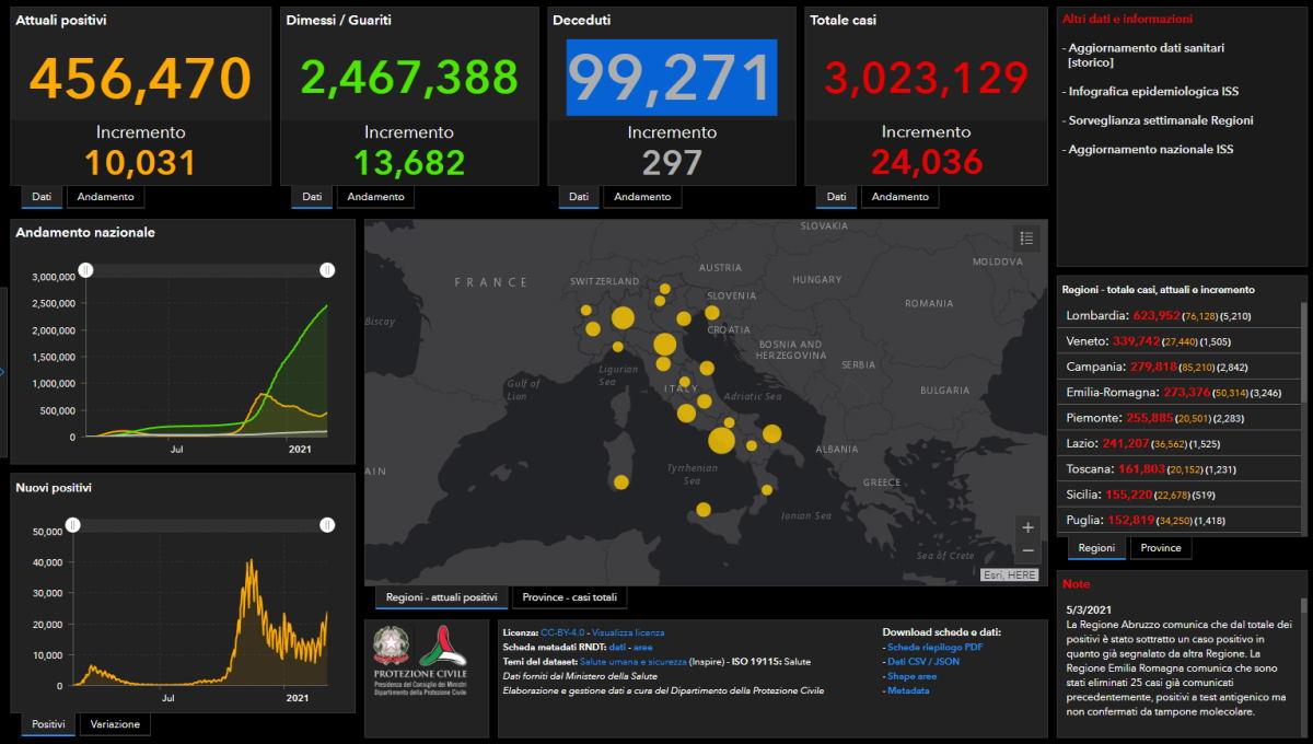 5 marzo 2021: 24mila i nuovi casi Covid, superati i 3 milioni di contagiati