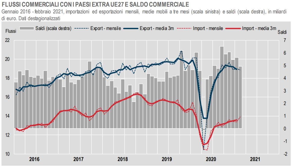 Istat, l'andamento del commercio con i Paesi extra Ue a febbraio 2021