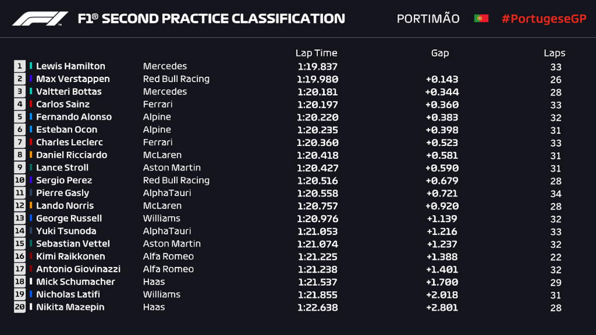 Formula 1, nelle libere di Portimao per il GP del Portogallo la Mercedes è stata la vettura più veloce