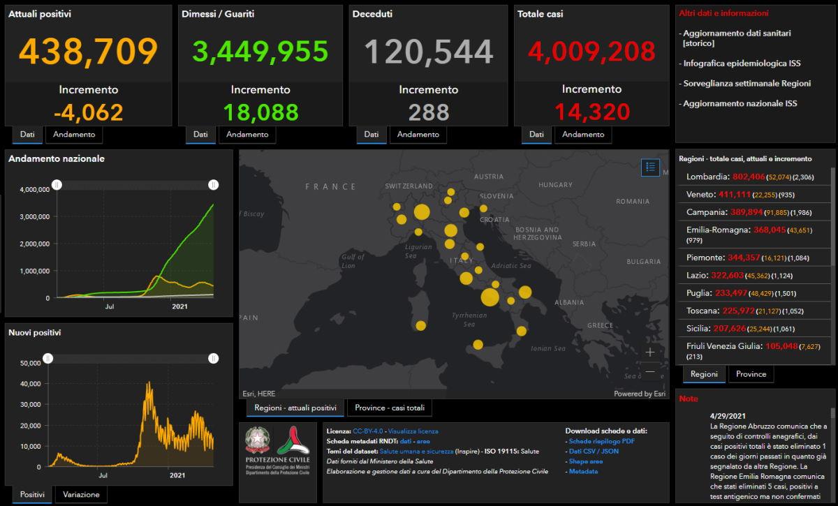Covid al 29 aprile 2021: superati i 4 milioni di contagiati dall'inizio della pandemia