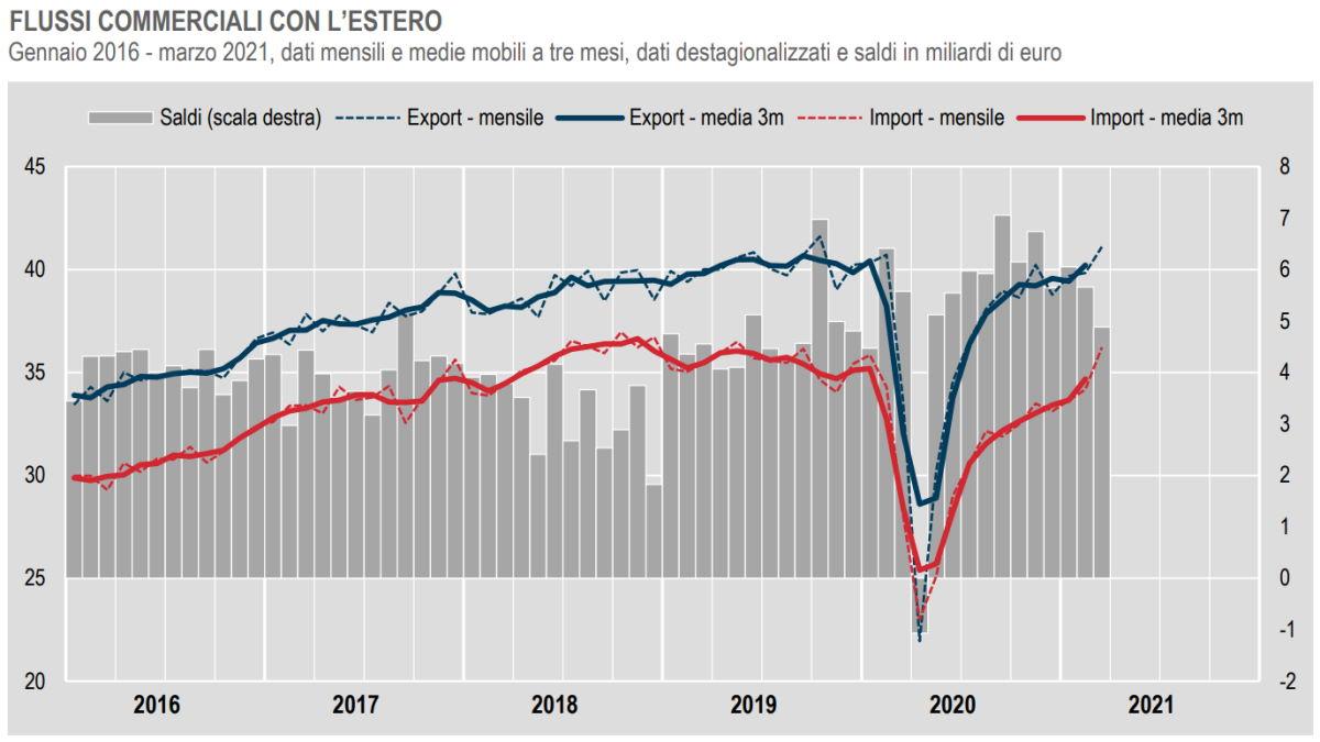 Istat, commercio con l'estero e prezzi all'import a marzo 2021