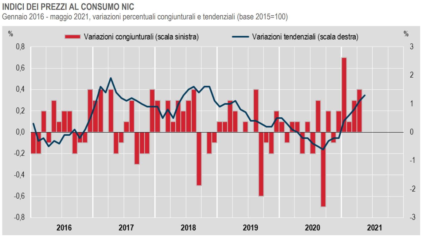 Istat, al palo l'inflazione a maggio 2021