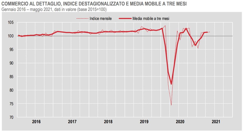 Istat, cresce (di poco) il commercio al dettaglio a maggio 2021