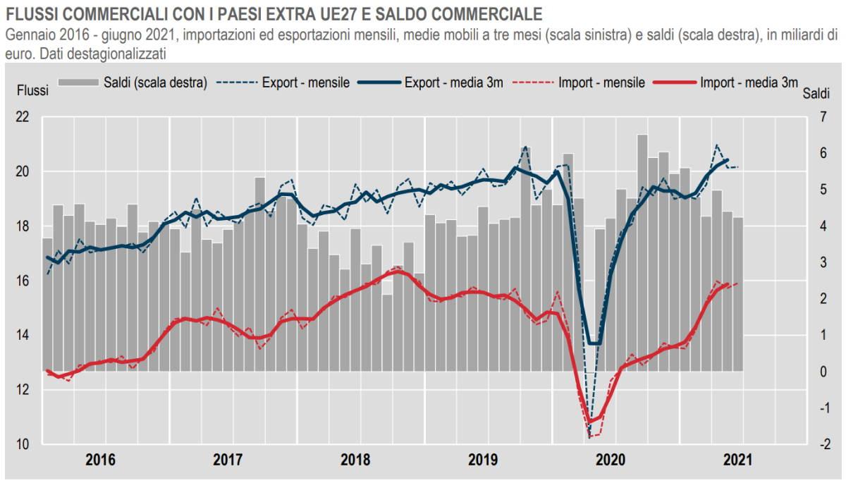 Istat, l'andamento del commercio estero extra Ue a giugno 2021