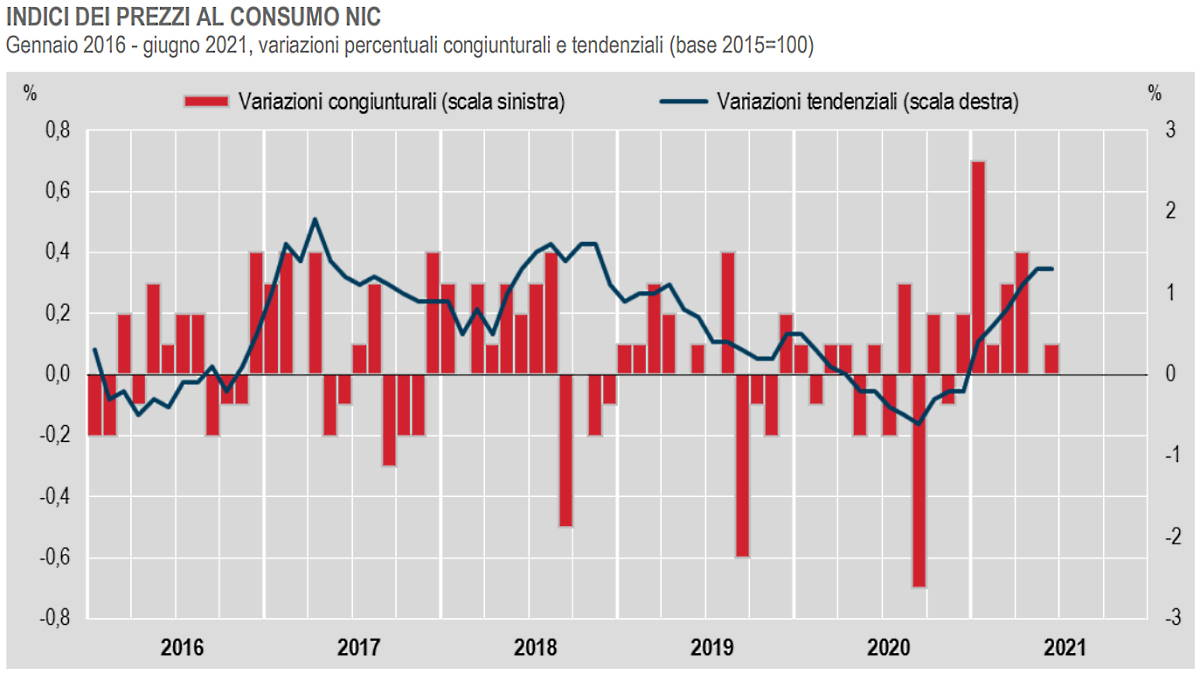 Istat: il dato dell'inflazione a giugno 2021
