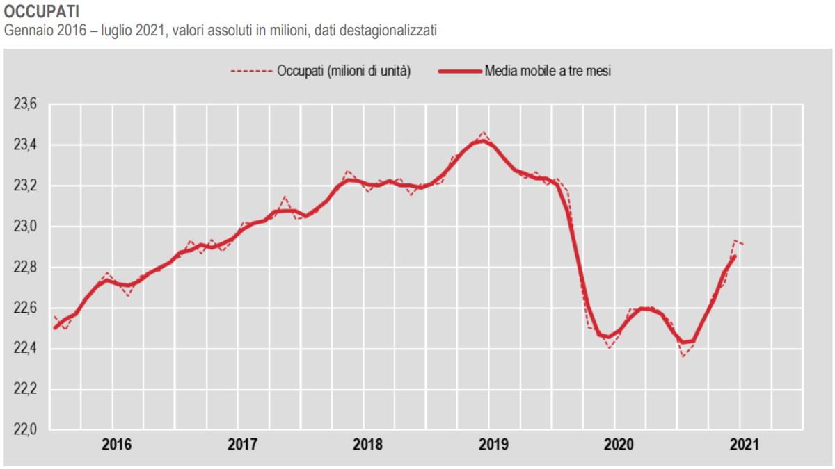 Istat, in calo l'occupazione a luglio 2021