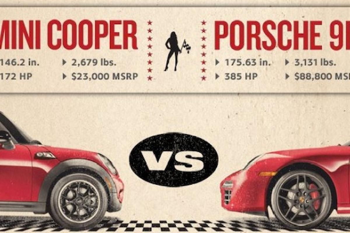 Mini sfida Porsche