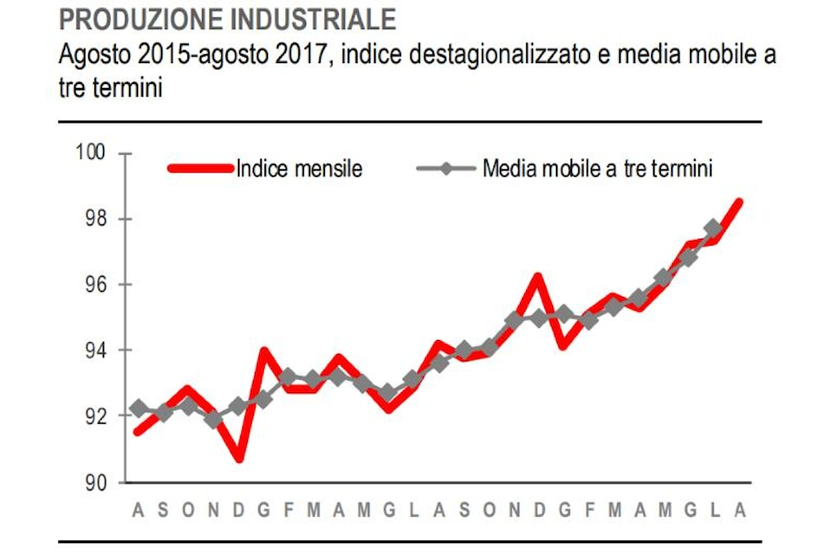 Istat, cresce la produzione industriale ad agosto 2017
