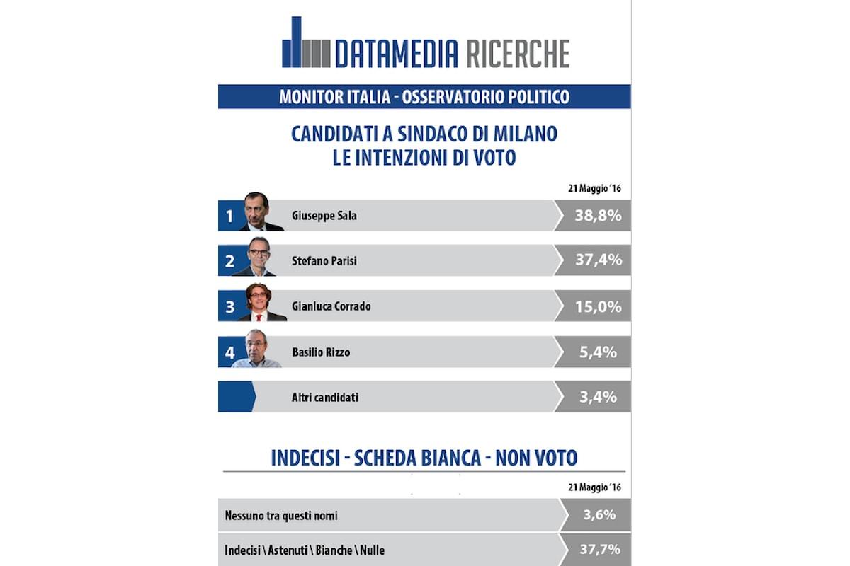 Sondaggio DATAMEDIA Milano: Comunali, Sala e Parisi scarto dell'1,4%