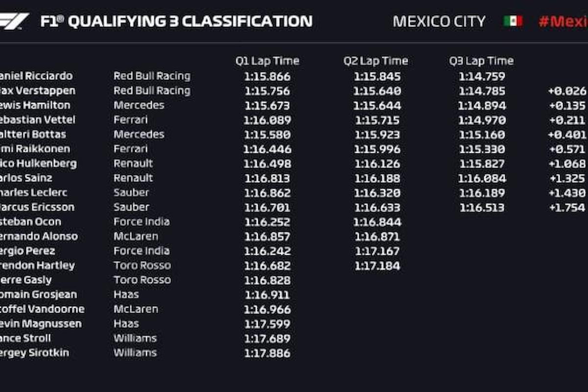 Formula 1, nel Gran Premio del Messico sarà la Red Bull di Ricciardo a partire dalla Pole
