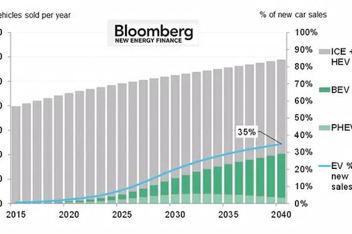 Tra 6 anni le auto elettriche costeranno come quelle tradizionali