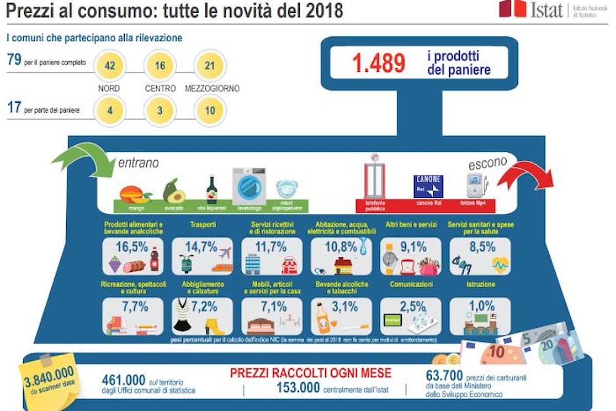 L'Istat rende nota l'inflazione a gennaio 2018 ed il nuovo paniere dei prezzi